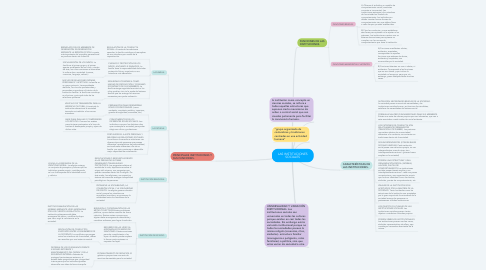 Mind Map: LAS INSTITUCIONES SOCIALES