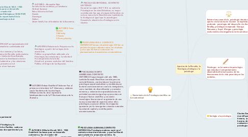 Mind Map: Aportes de la filosofia, la fisiologia y biologia a la psicologia