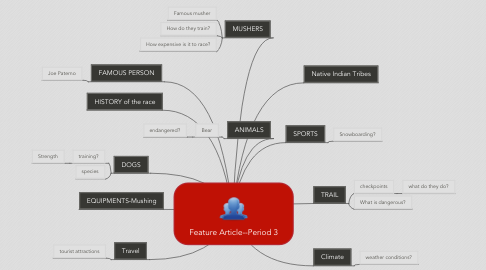 Mind Map: Feature Article--Period 3