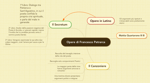 Mind Map: Opere di Francesco Petrarca