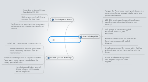 Mind Map: The Roman Republic