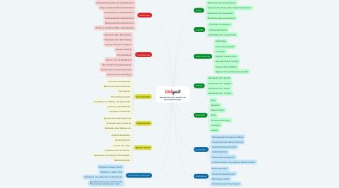 Mind Map: B2B Marketing Kanäle für Dienstleistungen