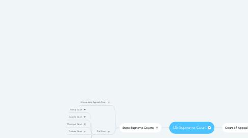 Mind Map: US Supreme Court