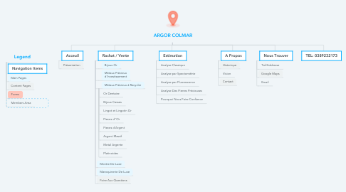 Mind Map: ARGOR COLMAR