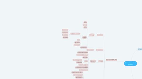 Mind Map: Cоциальная система общества