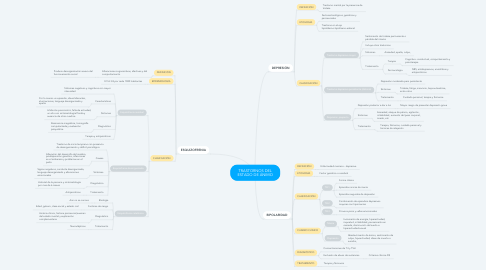 Mind Map: TRASTORNOS DEL ESTADO DE ÁNIMO