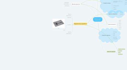 Mind Map: Компьютерные устройства