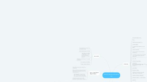 Mind Map: Patient semaine étude de cas