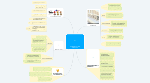 Mind Map: DÉPENDANCE AUX SUBSTANCES
