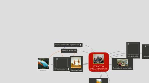 Mind Map: ESTRATEGIA ORGANIZACIONAL