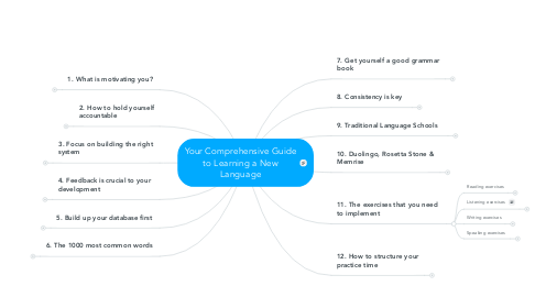 Mind Map: Your Comprehensive Guide to Learning a New Language
