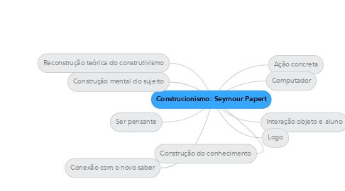 Mind Map: Construcionismo: Seymour Papert