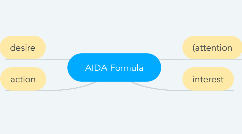 Mind Map: AIDA Formula