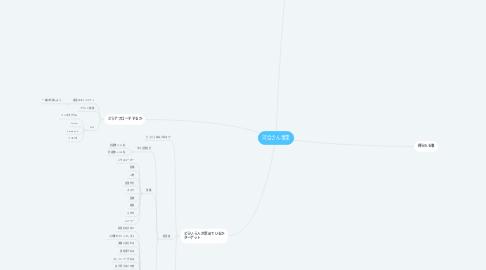 Mind Map: Katsuki English