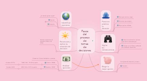 Mind Map: Pasos del proceso de tomas de decisiones