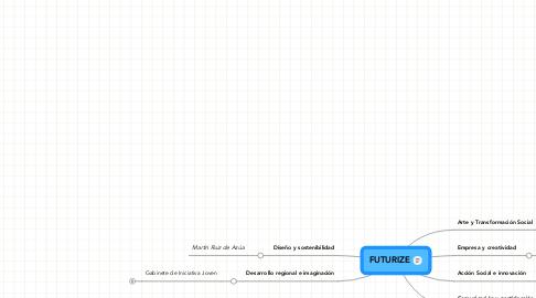 Mind Map: FUTURIZE