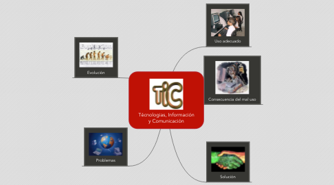 Mind Map: Técnologias, Información y Comunicación