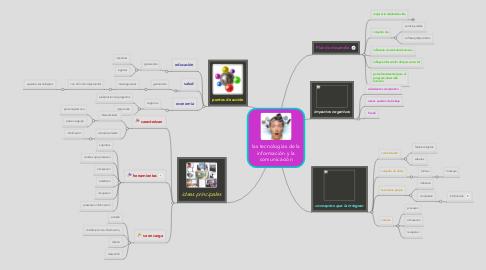Mind Map: las tecnologías de la información y la comunicación