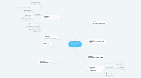 Mind Map: SRE Training