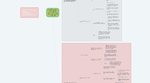 Mind Map: TƯ TƯỞNG HỒ CHÍ MINH VỀ ĐẠI ĐOÀN KẾT DÂN TỘC VÀ ĐOÀN KẾT QUỐC TẾ