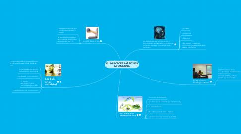 Mind Map: EL IMPACTO DE LAS TICS EN LA SOCIEDAD.
