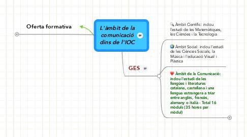 Mind Map: L'àmbit de la comunicació dins de l'IOC