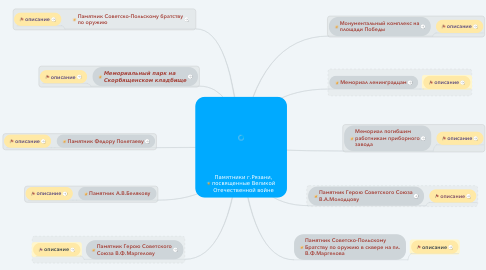 Mind Map: Памятники г.Рязани, посвященные Великой Отечественной войне