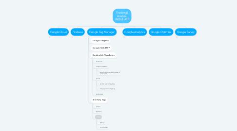 Mind Map: Tracking& Analysis  WEB & APP