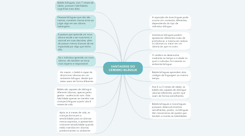 Mind Map: VANTAGENS DO CÉREBRO BILÍNGUE