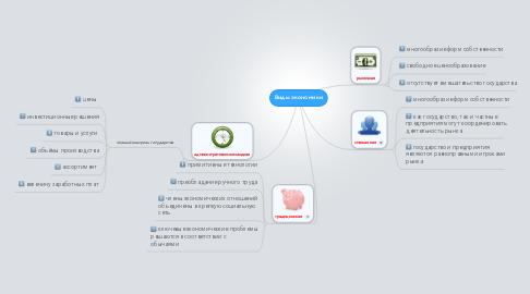 Mind Map: Виды экономики