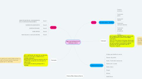 Mind Map: Mapa mental basado en el catalogo y cuenta.