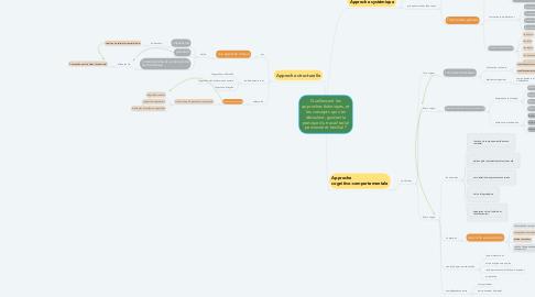 Mind Map: Quelles sont les approches théoriques, et les concepts qui s'en découlent, guidant la pratique du travail social personnel et familial ?