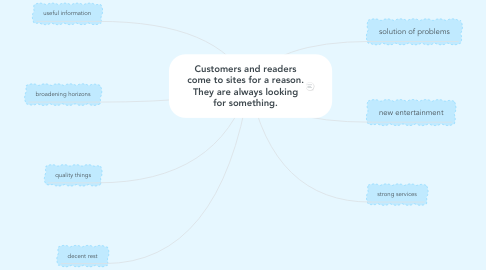 Mind Map: Customers and readers come to sites for a reason. They are always looking for something.