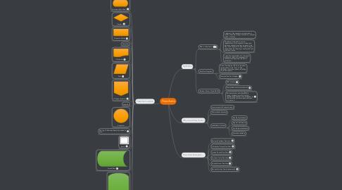 Mind Map: Flowcharts