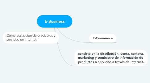 Mind Map: E-Business