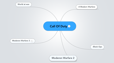 Mind Map: Call Of Duty