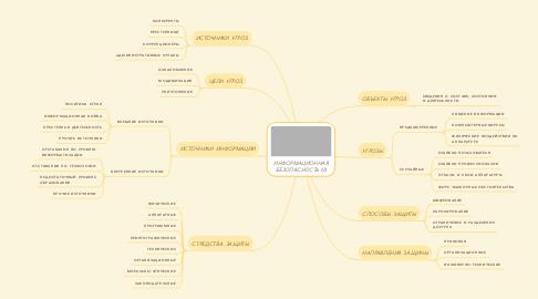Mind Map: ИНФОРМАЦИОННАЯ БЕЗОПАСНОСТЬ (1)