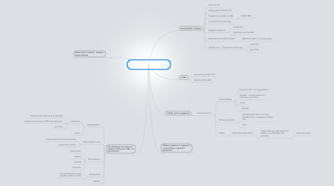 Mind Map: Medical Microsystem festival - taking care of elderly