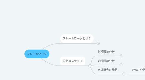 Mind Map: フレームワーク
