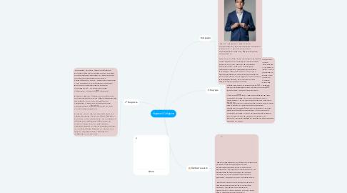 Mind Map: Нурлан Сабуров