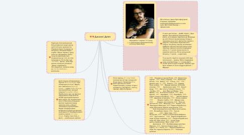 Mind Map: Джонні Депп