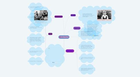 Mind Map: Рей Бредбері