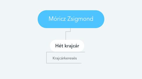 Mind Map: Móricz Zsigmond