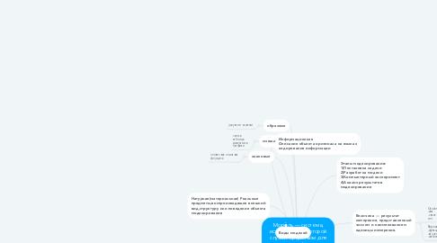 Mind Map: Моде́ль — система, исследование которой служит средством для получения информации о другой системе; представление некоторого реального процесса, устройства или концепции.