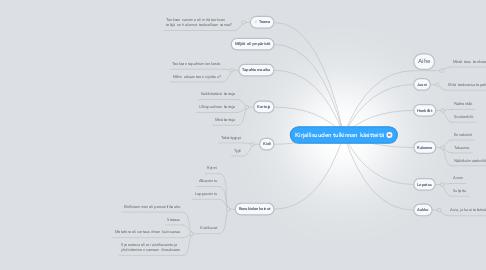 Mind Map: Kirjallisuuden tulkinnan käsitteitä