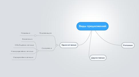 Mind Map: Виды предложений