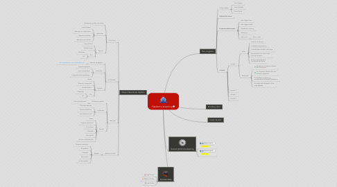 Mind Map: Plataforma eLearning