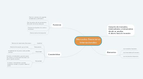 Mind Map: Mercados financieros internacionales