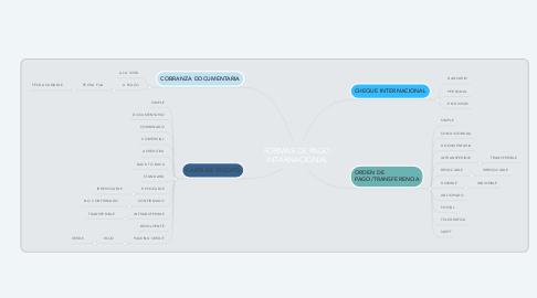 Mind Map: FORMAS DE PAGO INTARNACIONAL