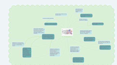 Mind Map: EL PENSAMIENTO